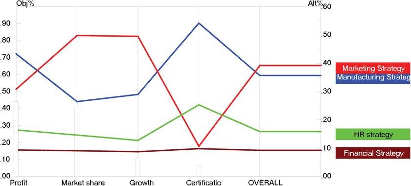 Performance sensitivity analysis graph Download Scientific Diagram
