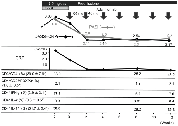 The clinical profile of the patient Note *Mean ± 2SD in 10 - patient note