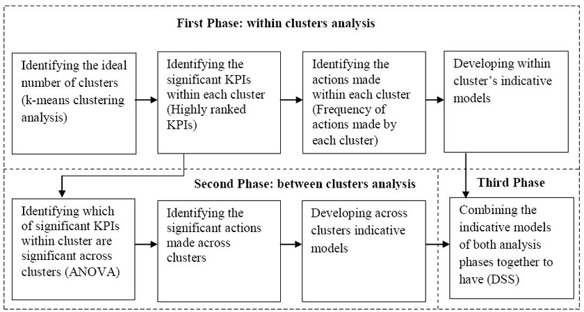 The process map of data analysis Download Scientific Diagram