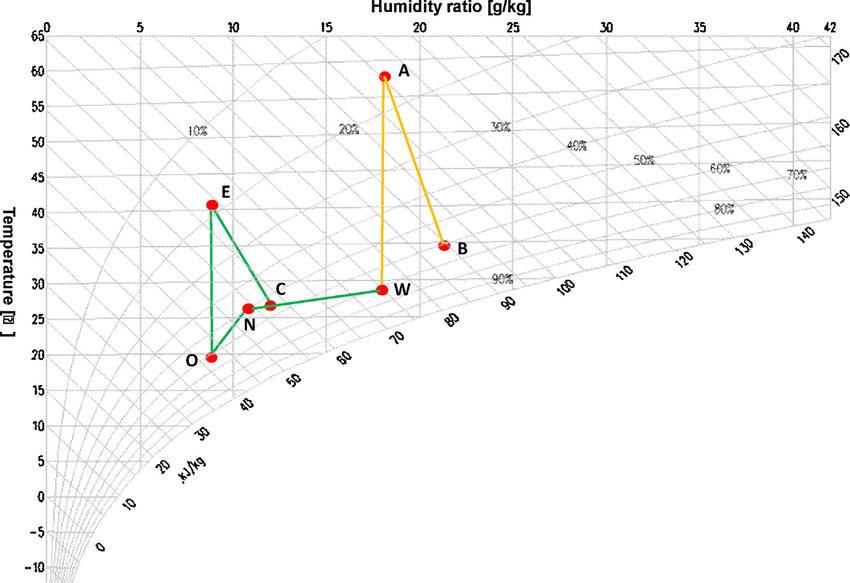 Fig 2 Air processes on the psychrometric chart Scientific Diagram - psychrometric chart