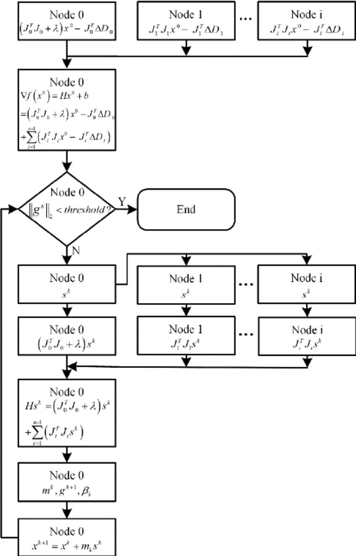 wiring harness simulation