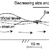 sand boil diagram