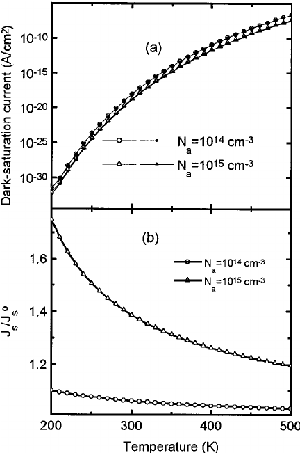 figure 4 a shortcircuit current density and b opencircuit
