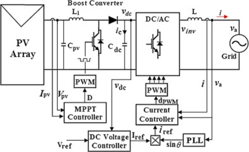 grid tie power inverter wiring diagram