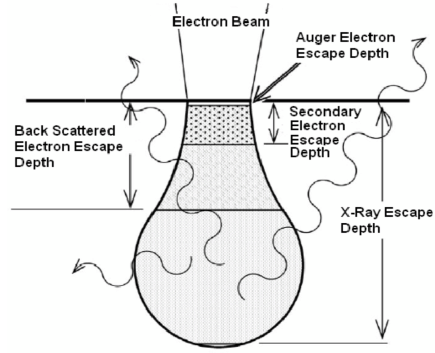 ion beam lithography