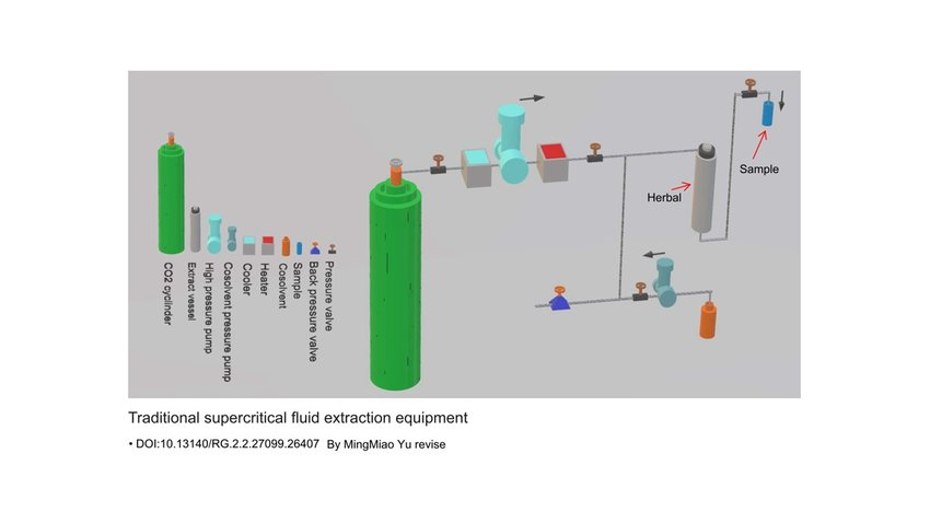 Which is the best solvent for herbal extraction?