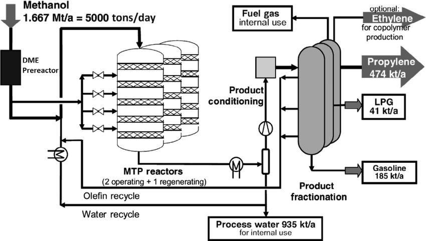 process flow diagram reactor