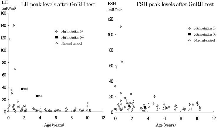Peak levels of LH and FSH after GnRH test Peak LH (left) and peak