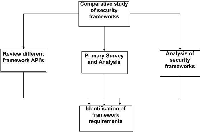 Requirement analysis Download Scientific Diagram