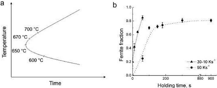 transformation diagram carbon