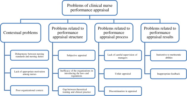 Diagram of problems in clinical nurse performance appraisal
