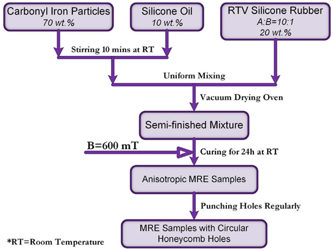 The flow chart of samples preparation Download Scientific Diagram