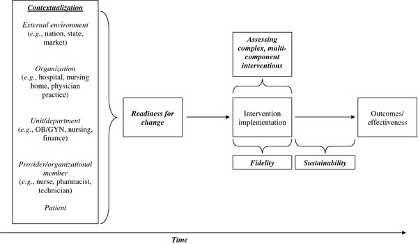 Method and metric challenges associated with studying delivery