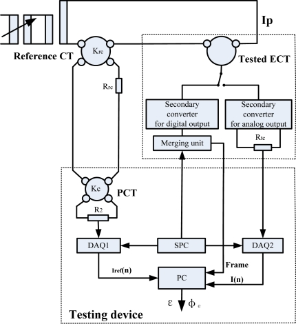 Block diagram of testing ECT Download Scientific Diagram