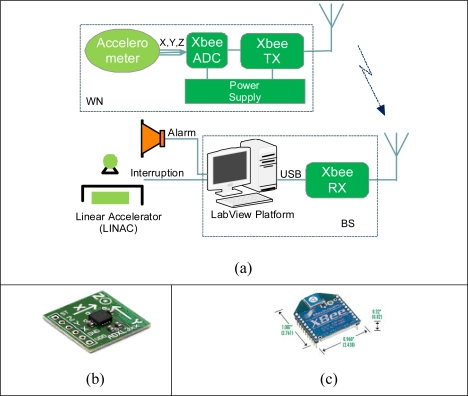a) Basic block diagram of APOMS; (b) ADXL330 accelerometer mounted