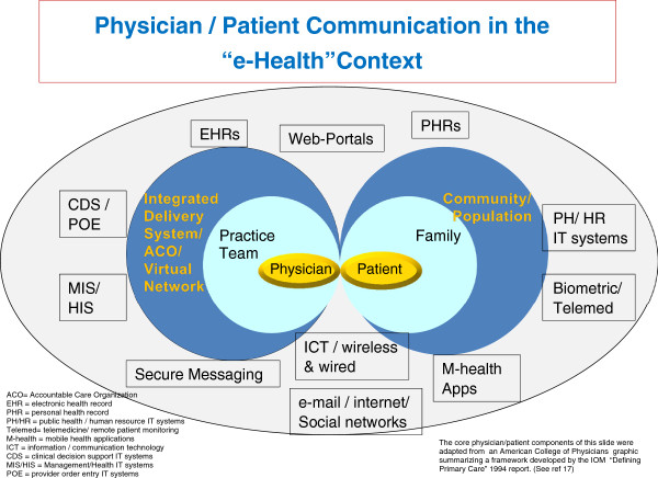 Physician/patient communication in the \u201ce-health\u201d context