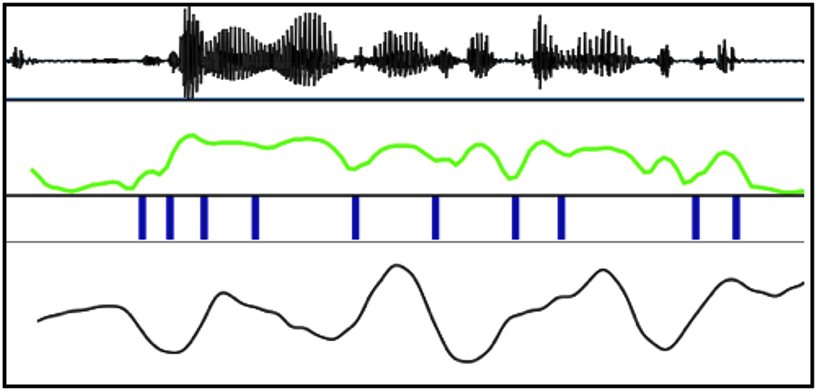 From top sound wave, amplitude envelope, approximate syllable