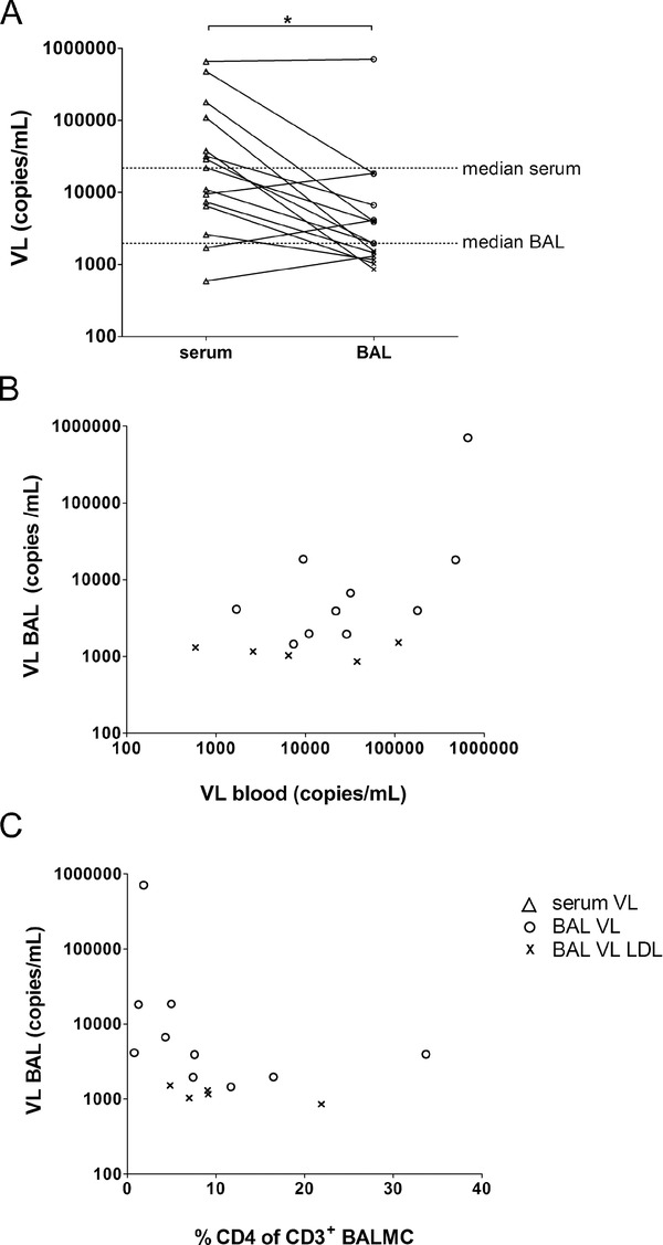 Viral load (VL) in bronchoalveolar lavage (BAL) (A) Paired VL in