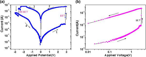 I-V curve of Au/ZnO/Ti/ITO is shown in the figure, (a) semi