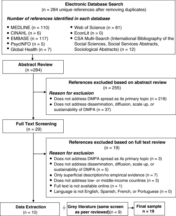 Peer-reviewed literature review sample selection process Legend