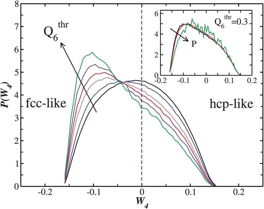 W 4 probability distribution at P ¼ 001 for liquid particles having - liquid particles