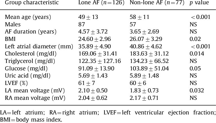Clinical characteristics for lone AF and non-lone AF Download Table