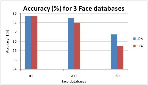 Success rate comparison of face recognition between 3 face