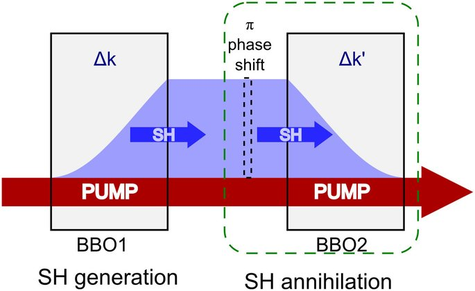 The schematic of SH generation and annihilation The wave-mixing