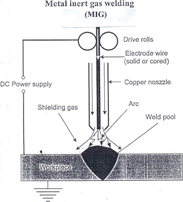 Metal inert gas welding (Center for Energy and Research Institute