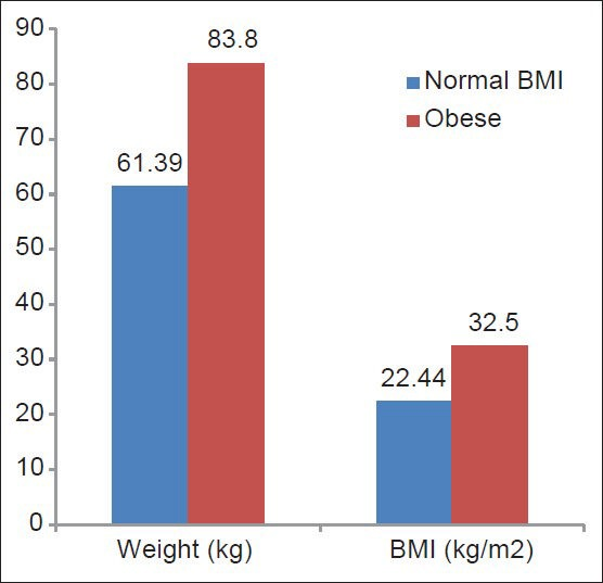 Mean weight and body mass index (BMI) of the subjects Download - weight bmi