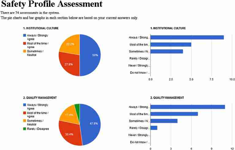 Pie chart and bar graph output from the Safety Profile Assessment