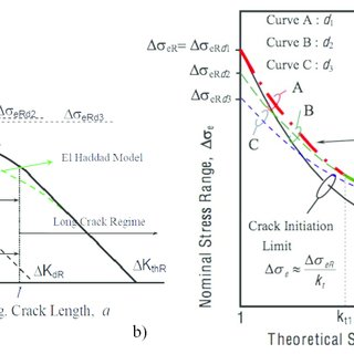 the frost diagram of fatigue limit versus stress