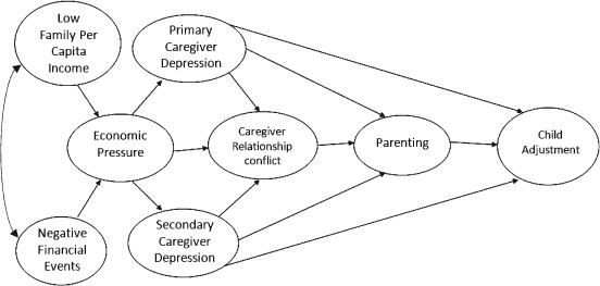 wwwresearchgatenet publication 273206659 figure fig1 AS - relationship diagram