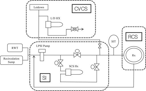 Simplified piping and instrumentation diagram (PID) for shutdown
