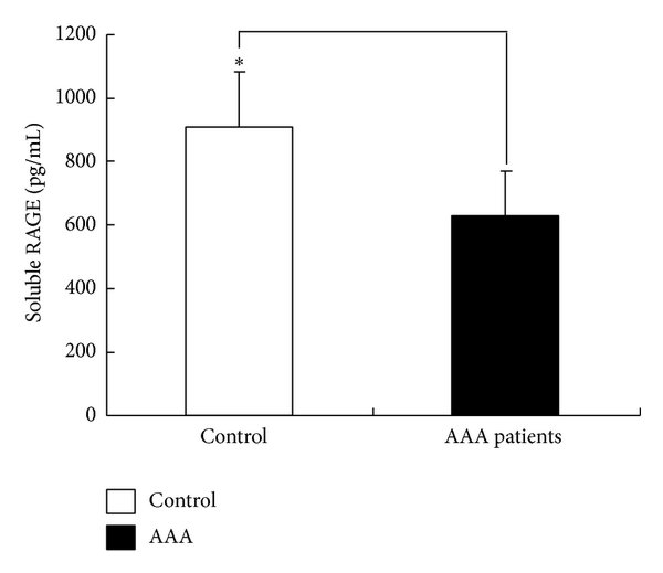 a) The serum sRAGE levels in the AAA patients (n\u003d80) and the