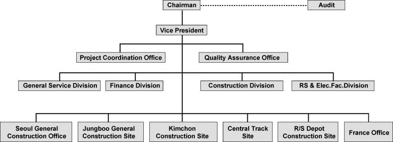 Organization chart of the Korea High Speed Railway Construction - project organization chart