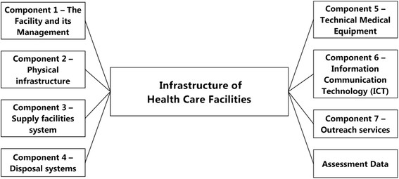 Health care facility infrastructure \u2013 major components displays the - health components