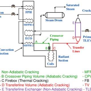 Ethylene Cracking Furnace Download Scientific Diagram