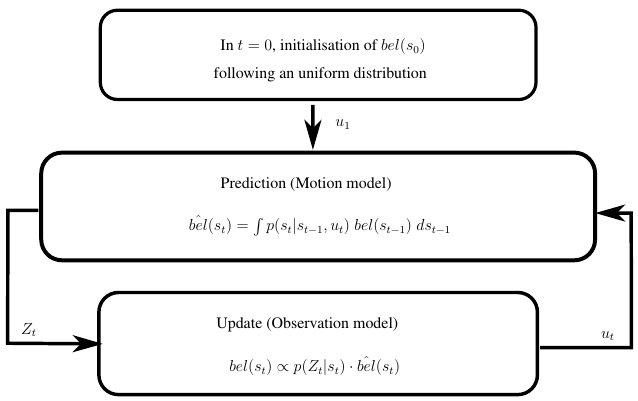 Block diagram of the recursive Bayes filter for mobile robot