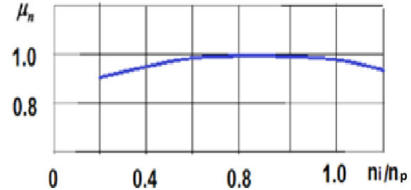 Coefficient of the engine speed mode (same for diesel and gasoline