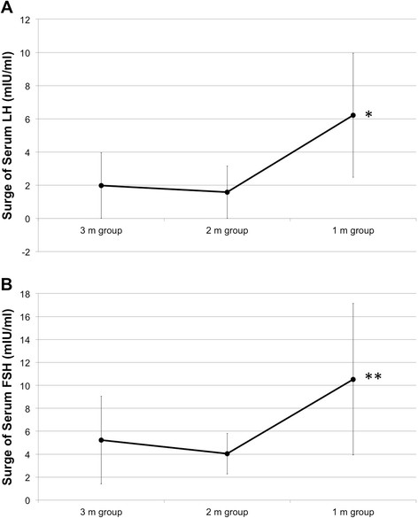 Mean serum LH and FSH surge in the study patients on day 2 a LH