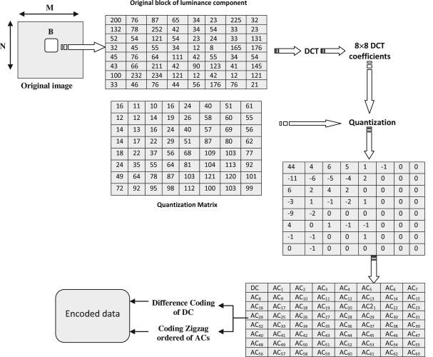 A framework of baseline JPEG encoding scheme Download Scientific