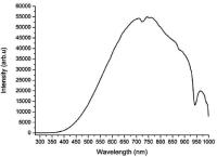 Emission spectrum of xenon lamp | Download Scientific Diagram
