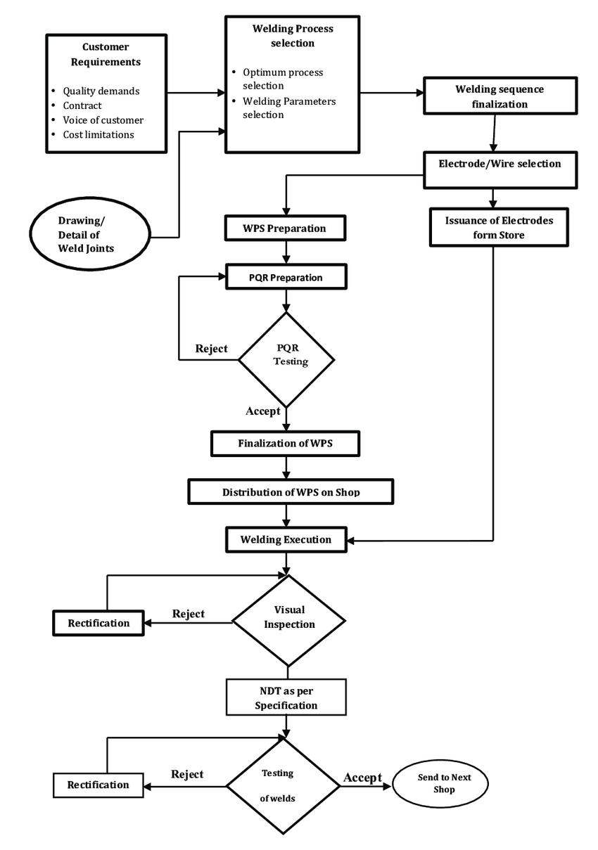 process flow chart six sigma