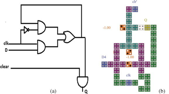 D-flip-flop (with clear) circuit, (a) block diagram, and (b) QCA