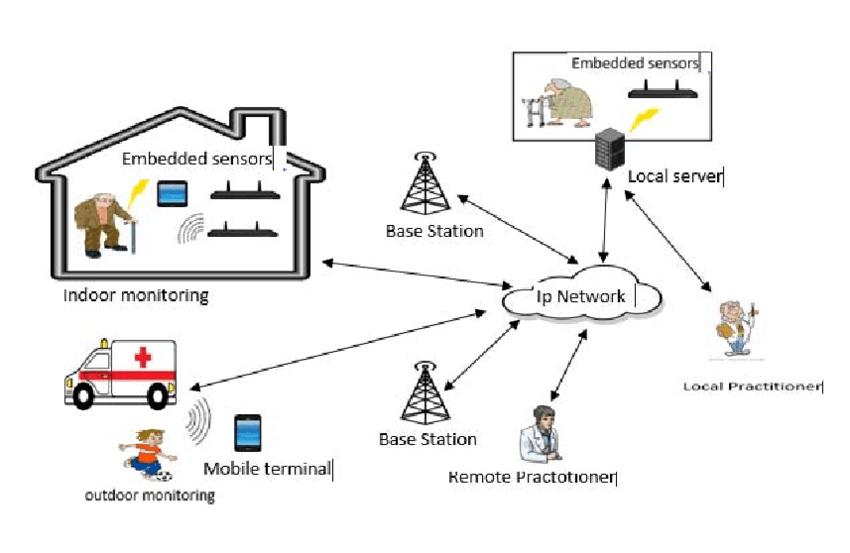 wireless sensor network architecture auto electrical wiring diagram