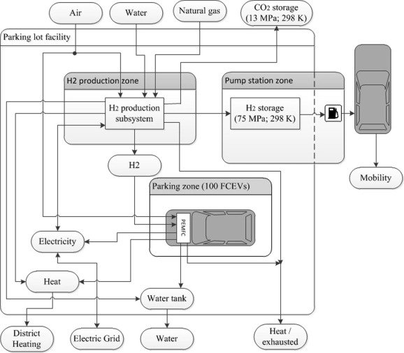 Layout of the \u201cCar as Power Plant\u201d Facility and flow diagram of