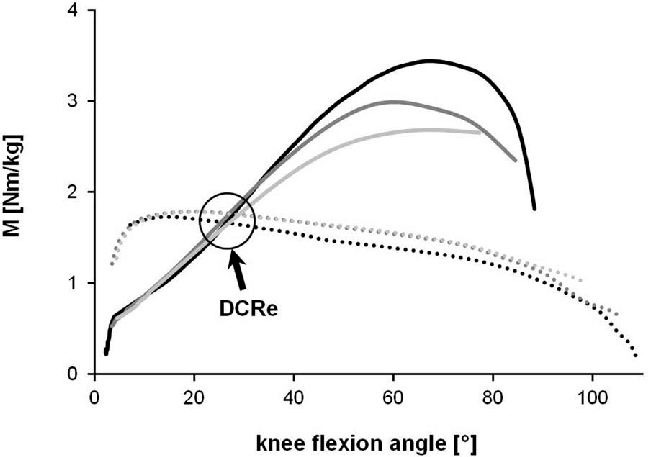 Moment\u2013angle relationships of concentric knee extension (solid lines