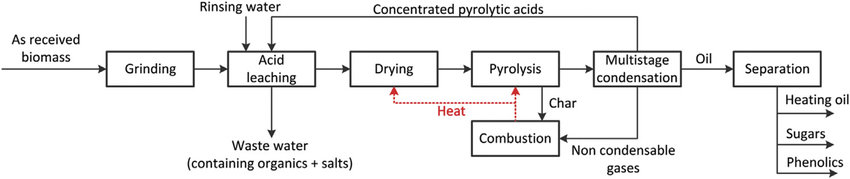 Function block diagram for the pyrolysis of pyrolytic acid leached