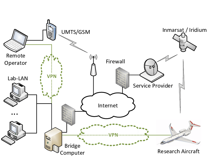 telecom network diagram pictures